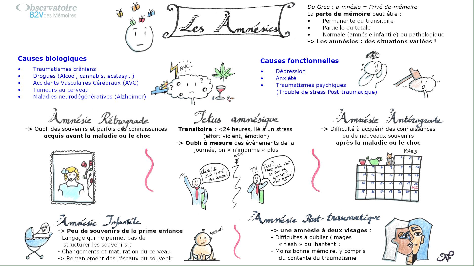 Sketchnote Amnésie