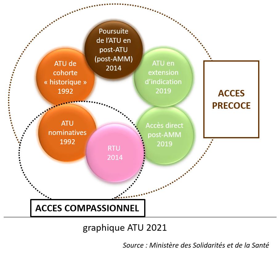 Réforme ATU médicament 2021